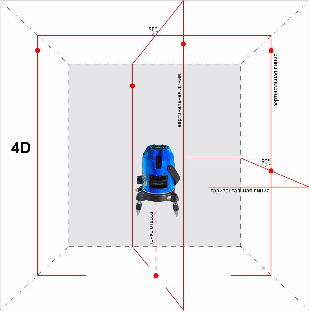 Уровень Instrumax Constructor 4d set